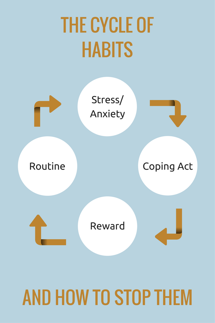 the cycle of habits